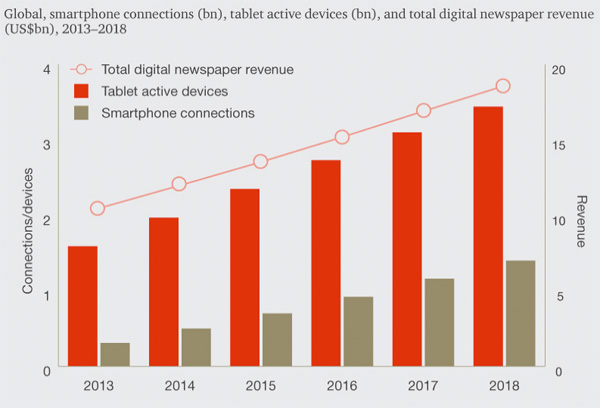PwC - Digital-first is becoming the norm for newspaper publishers
