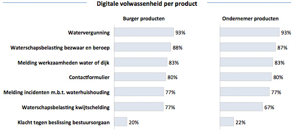 Digitale volwassenheid per product