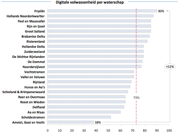 Digitale volwassenheid per waterschap