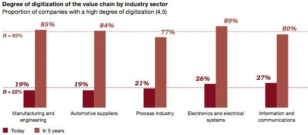 Digitalisation of value chains by sector