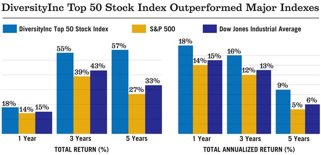 DiversityInc Top50 Stock Index