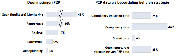 Doel metingen P2P - P2P data als beoordeling behalen strategie