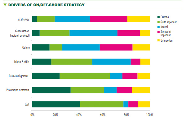 Drivers of on-off shore strategy