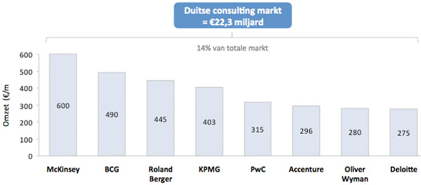 Duitse consulting markt