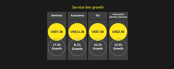 EY - Service line growth