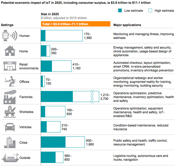 Economic impact by sector of IoT by 2025