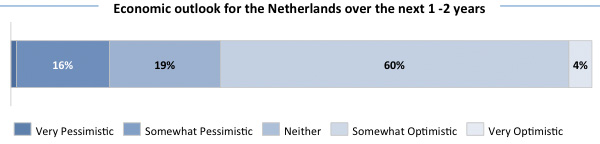 Economic outlook for the Netherlands over the next 1-2 years