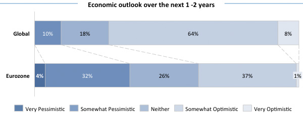 Economic outlook over the next 1-2 years