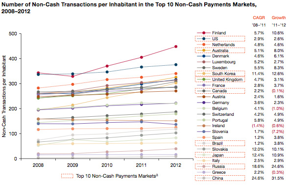 Electronic Transactions per Country