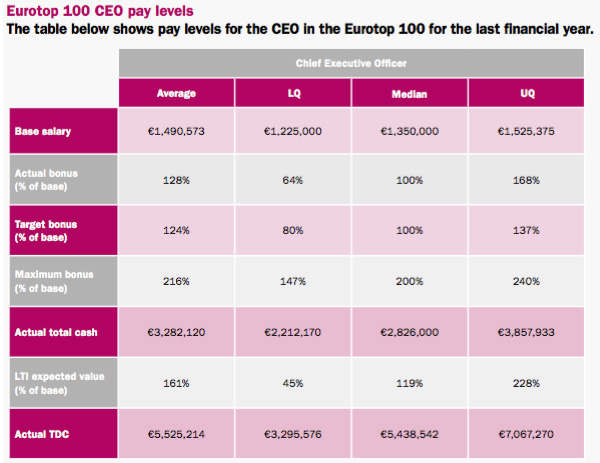 Eurotop 100 pay levels