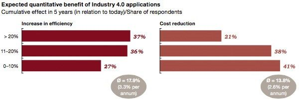 Expected efficiency and cost reduction industry 4.0