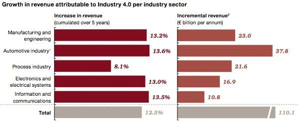 Expected revenue growth from industry 4.0 European companies