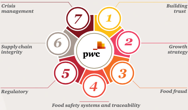 Food safety systems and traceability