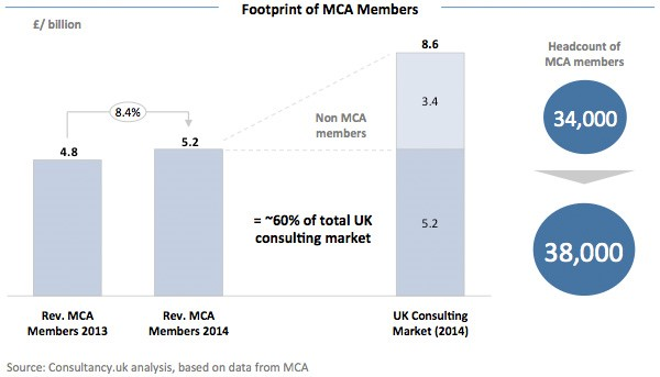 Footprint of MCA Members