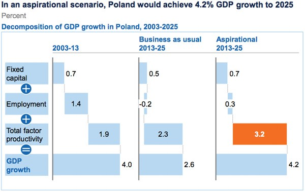 GDP growth Poland