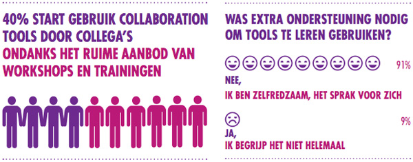 Geruik van collaboration tools