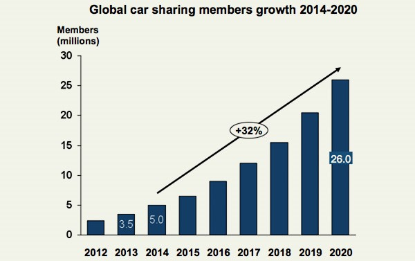 Global car sharing members growth 2014-2020
