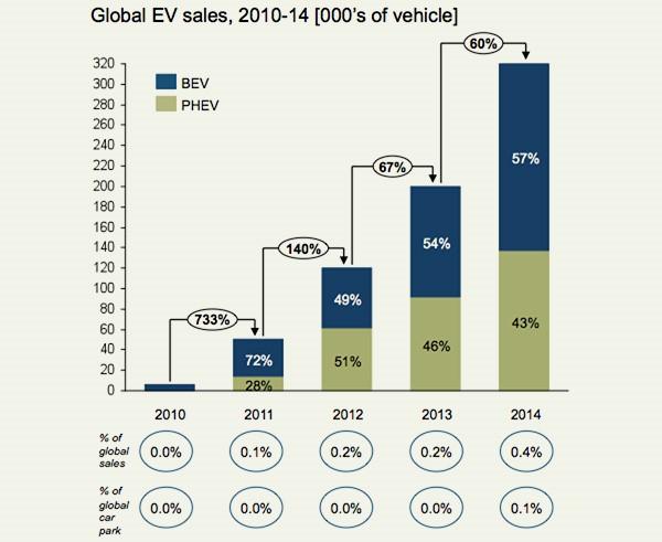 Global electric vehicle sales 2010-2014.jpg
