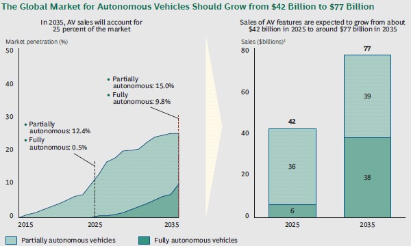 Global market for autonomous cars
