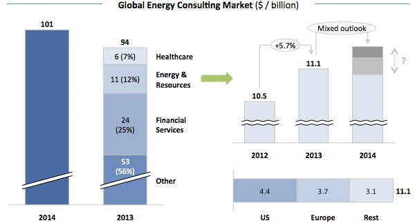 Global Energy Consulting Market