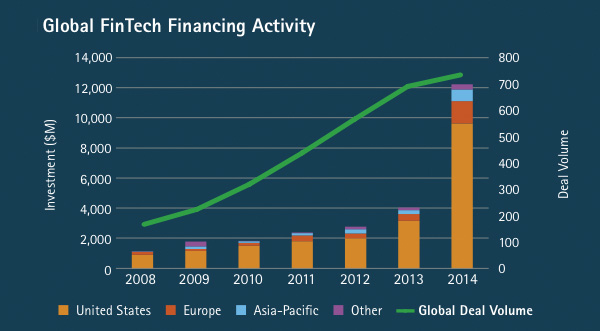 Global FinTech Financing Activity Per continent