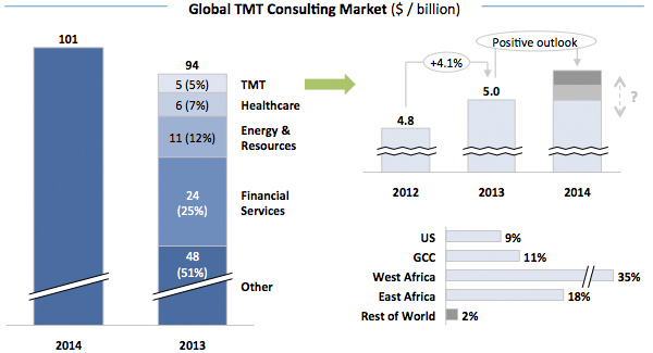 Global TMT Consulting Market
