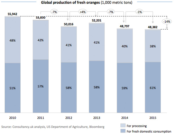 Global production of fresh oranges