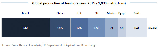 Global production of fresh oranges 2015