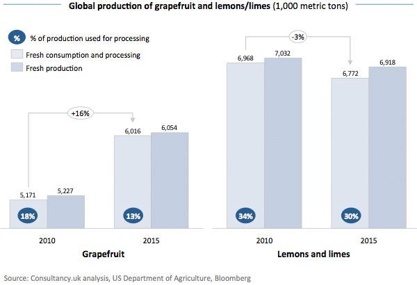 Global production of grapefruit and lemons – limes