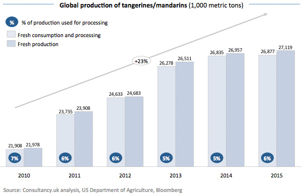 Global production of tangerines – mandarins