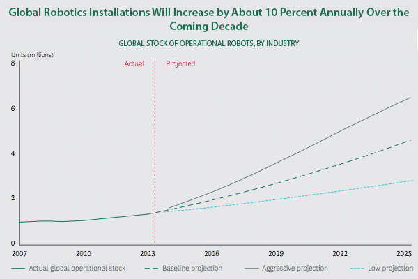 Global robotic installation by 2025
