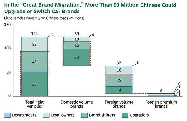 Great Chinese brand migration