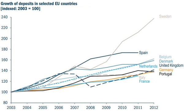 Growth of Deposits in selected EU countries