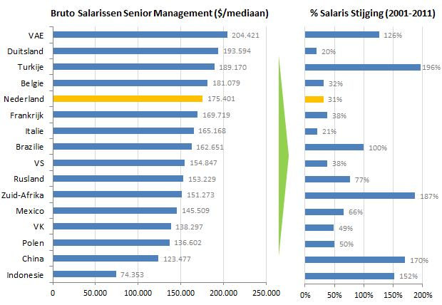 Salaris Senior Management