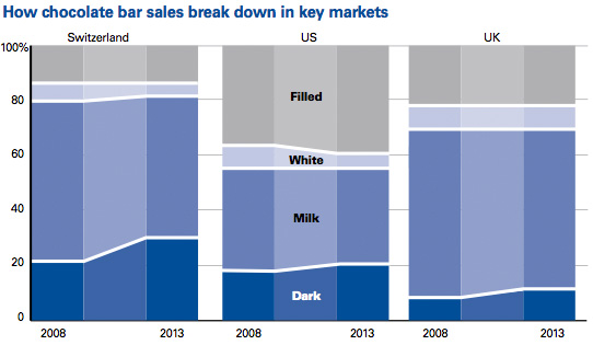 How chocolate bar sales break down in key markets