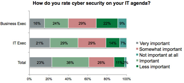 How do you rate cyber security on your IT agenda