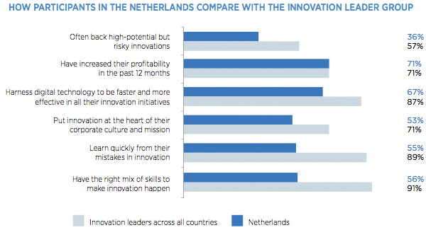 How participants in the Nederlands compare with the innovation leader group