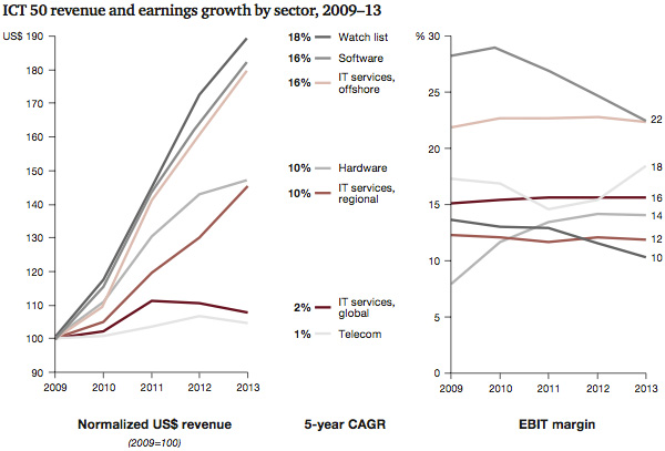 ICT 50 revenue and earnings growth by sector