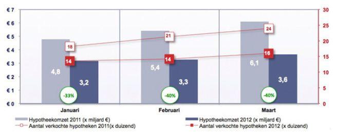 IG&H - Hypotheek Q1 −2