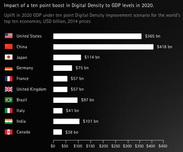 Impact of a ten point boost in Digital Density to GDP levels in 2020