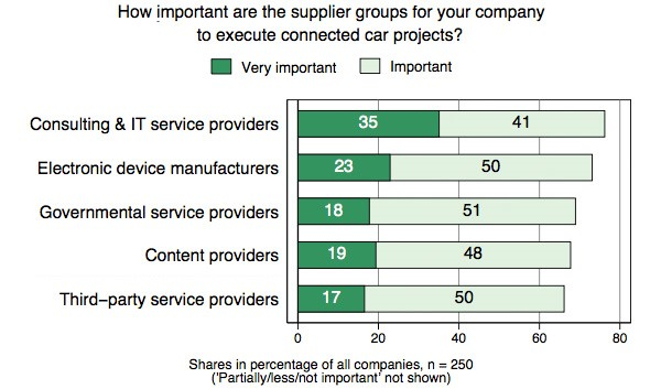 Importance of supplier groups