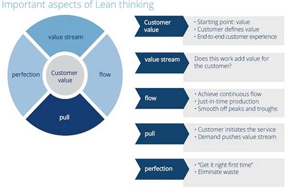 Important aspects of Lean thinking