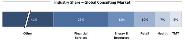 Industry Share - Global Consulting Market