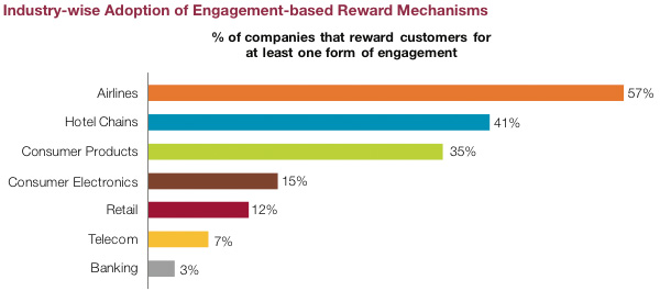 Industry-wise Adoption of Engagement-bases Reward Mechanisms