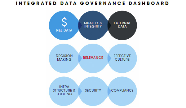 Integrated Data Governance Dashboard