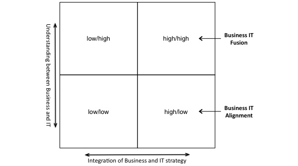 Integration of Business and IT strategy