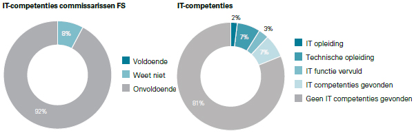 KPMG - IT Competenties