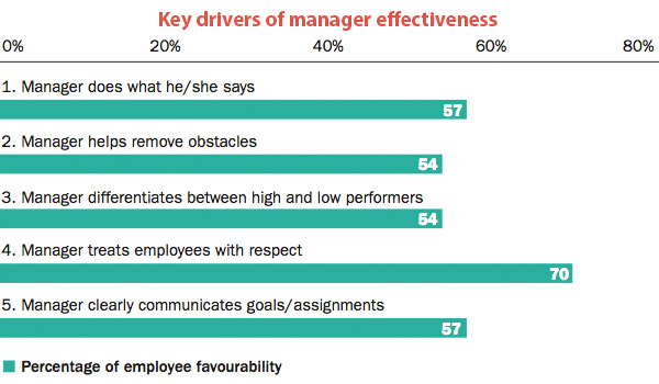 Key drivers of manager effectiveness