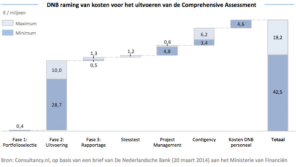Kosten voor Comprehensive Assessment