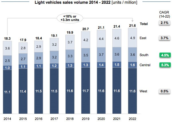 Light vehicles sales volume 2014 - 2022
